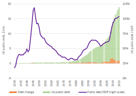 U.S. total public debt, its change and nominal GDP ratio