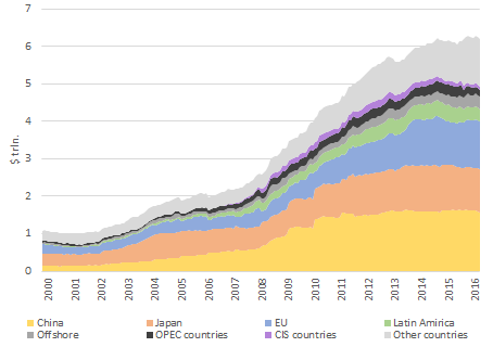 Dynamics of the major countries and regions in US debt volume