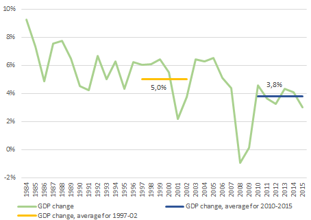 Change of nominal GDP to previous year ratio in %